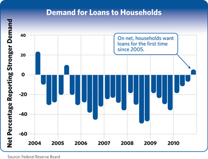 Demands for Loans to Households chart