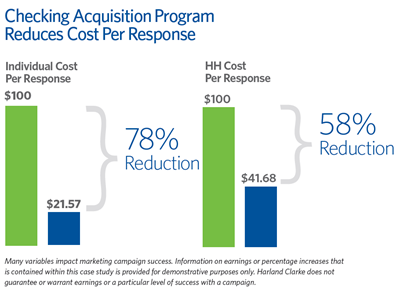 chart of checking account customer acquisition cost per customer response