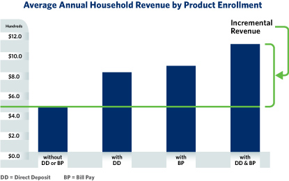 average household-revenue-by-product-chart-042210-web