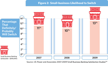businesses who say they are likely to switch banks - chart