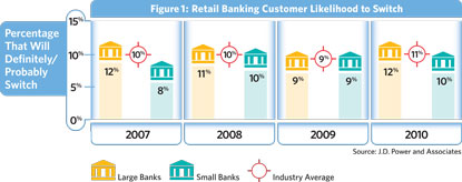 customers who say they are likely to switch banks - chart