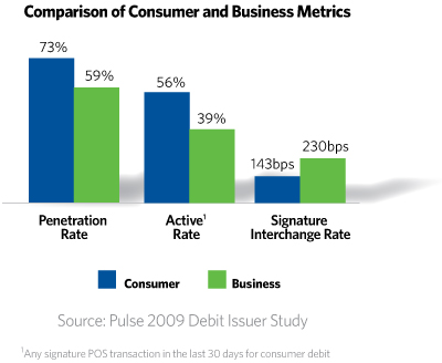 Consumer Business-metrics_bar-graph2