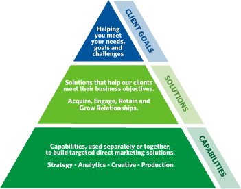 Marketing Services Pyramid