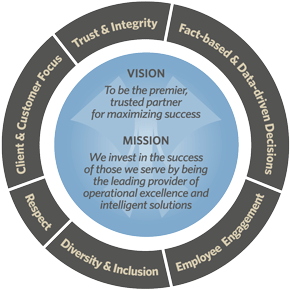 Vision Mission Core Values