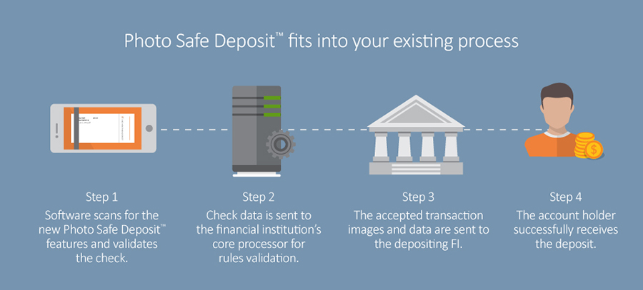 Photo Safe Deposit - How It Works | Harland Clarke