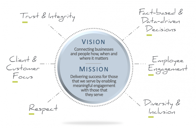 vision mission graphic